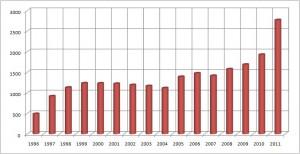 年度毎施工実績グラフ